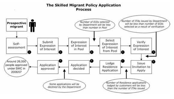 /photos/skilled_migrant_process.jpg